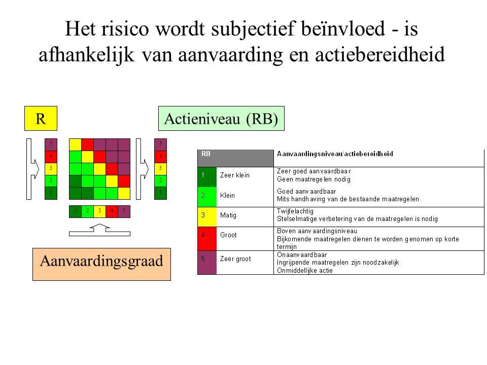 Het risico wordt subjectief beïnvloed - is afhankelijk van aanvaarding en actiebereidheid