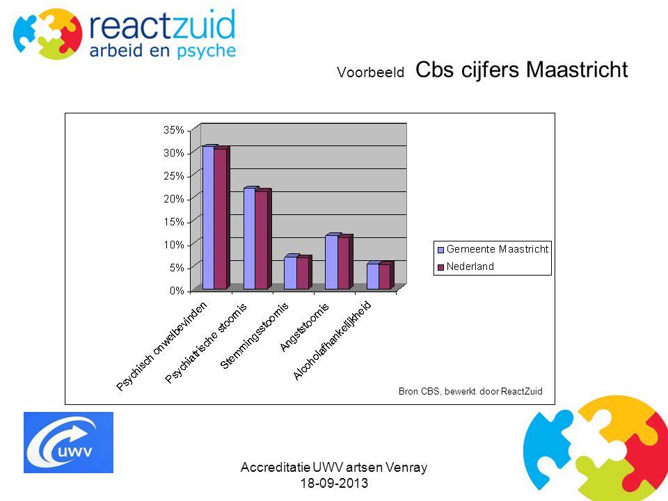 Voorbeeld Cbs cijfers Maastricht