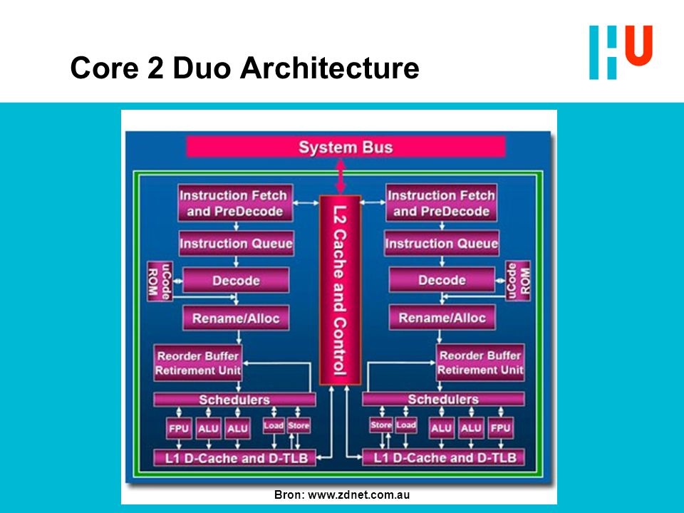 Core 2 Duo Architecture Bron: www.zdnet.com.au