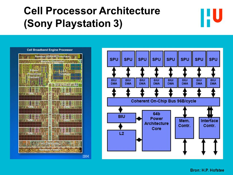 Cell Processor Architecture (Sony Playstation 3)