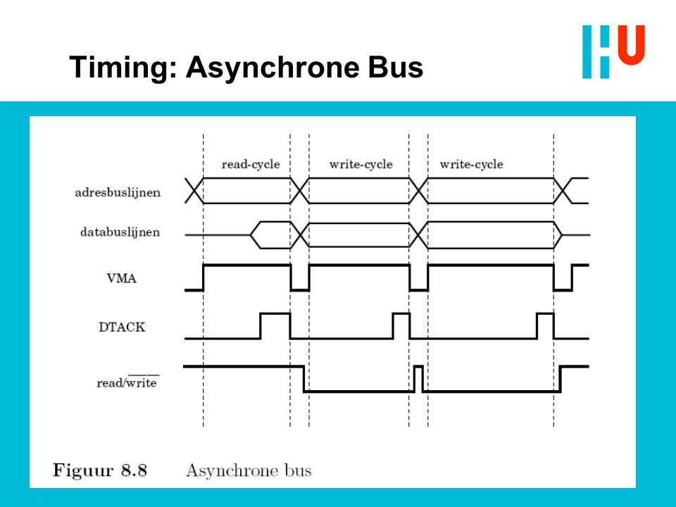 Timing: Asynchrone Bus