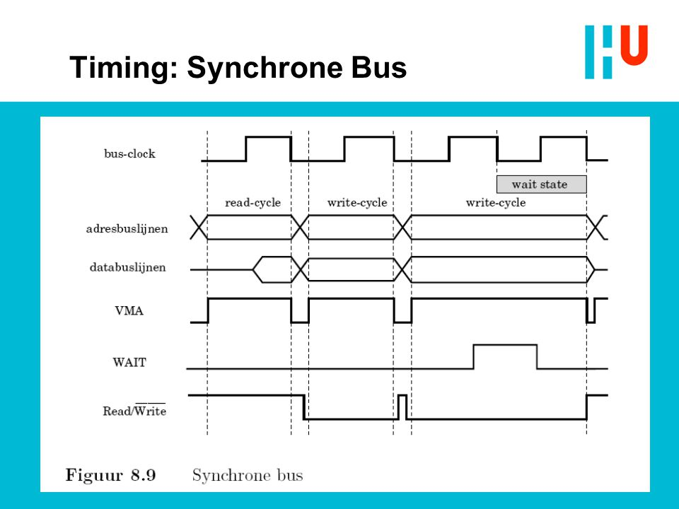 Timing: Synchrone Bus