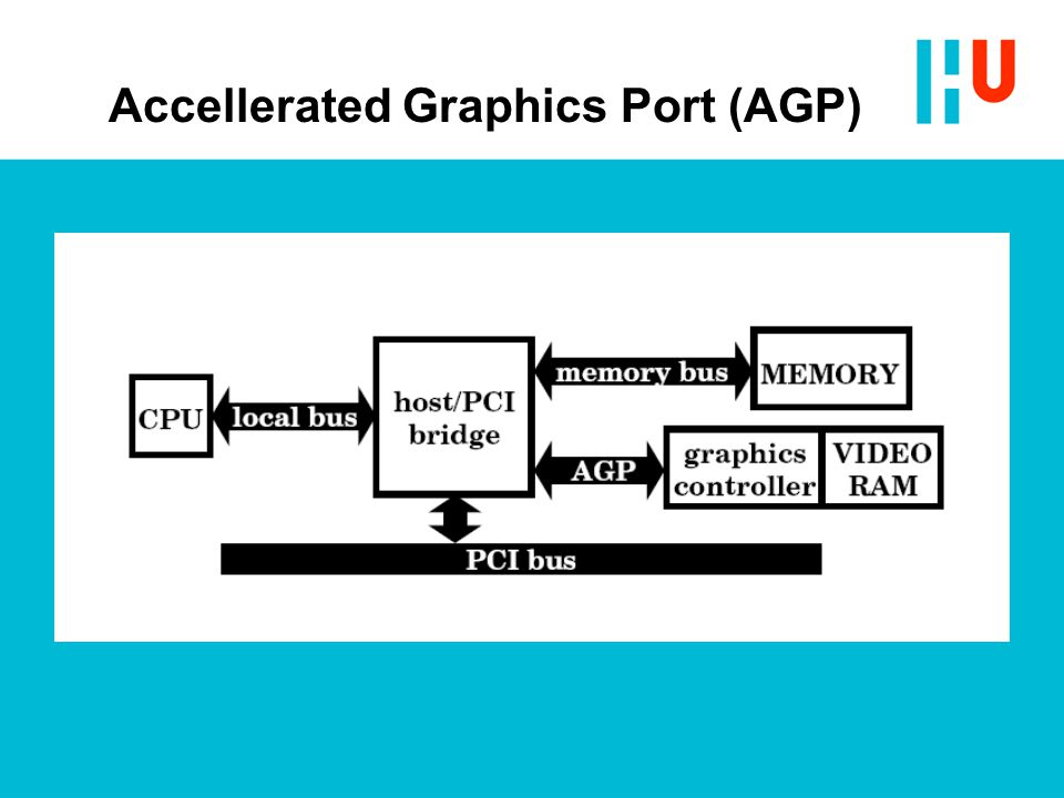 Accellerated Graphics Port (AGP)