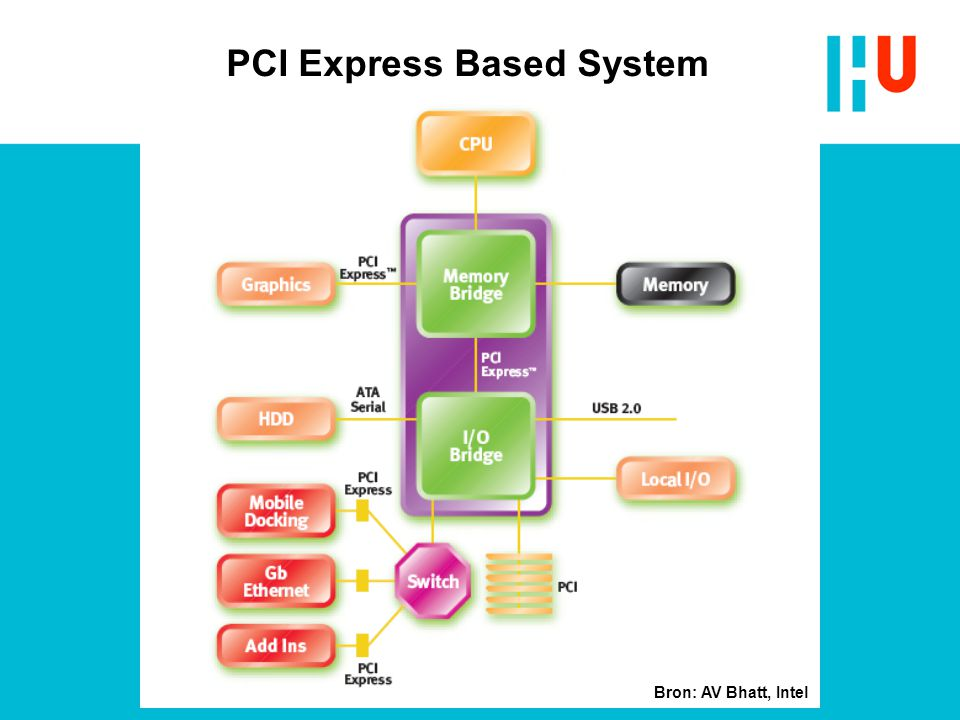 PCI Express Based System