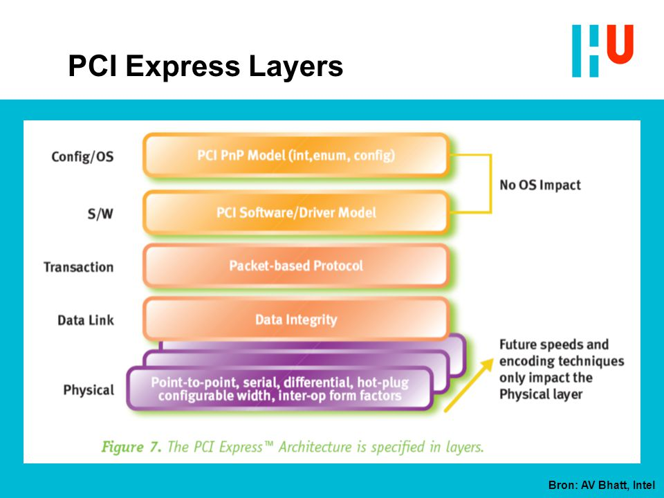PCI Express Layers Bron: AV Bhatt, Intel