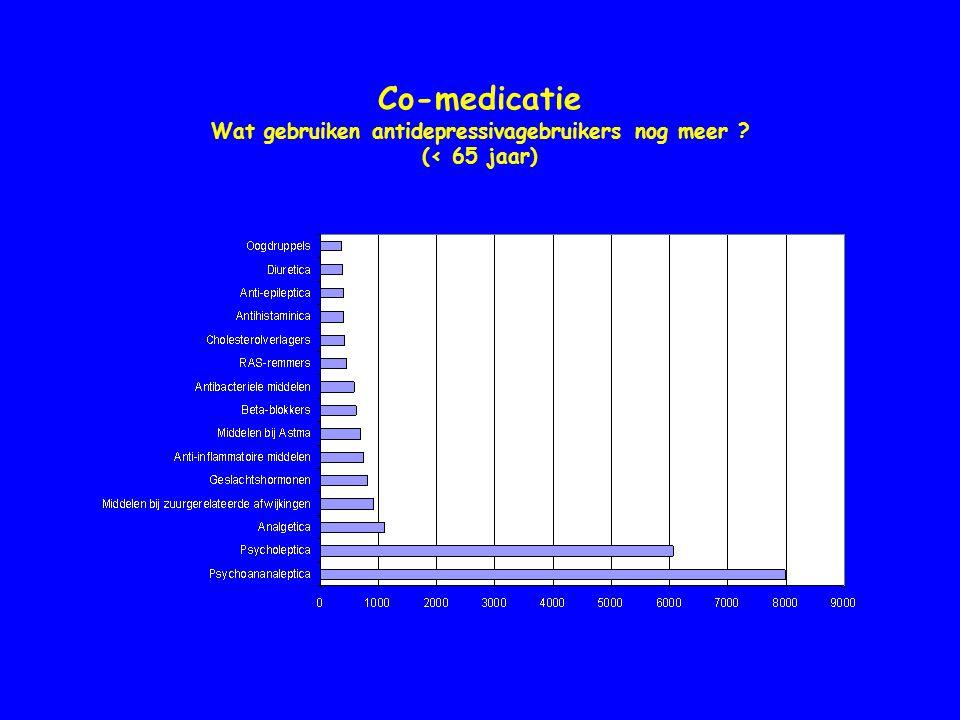 Co-medicatie Wat gebruiken antidepressivagebruikers nog meer