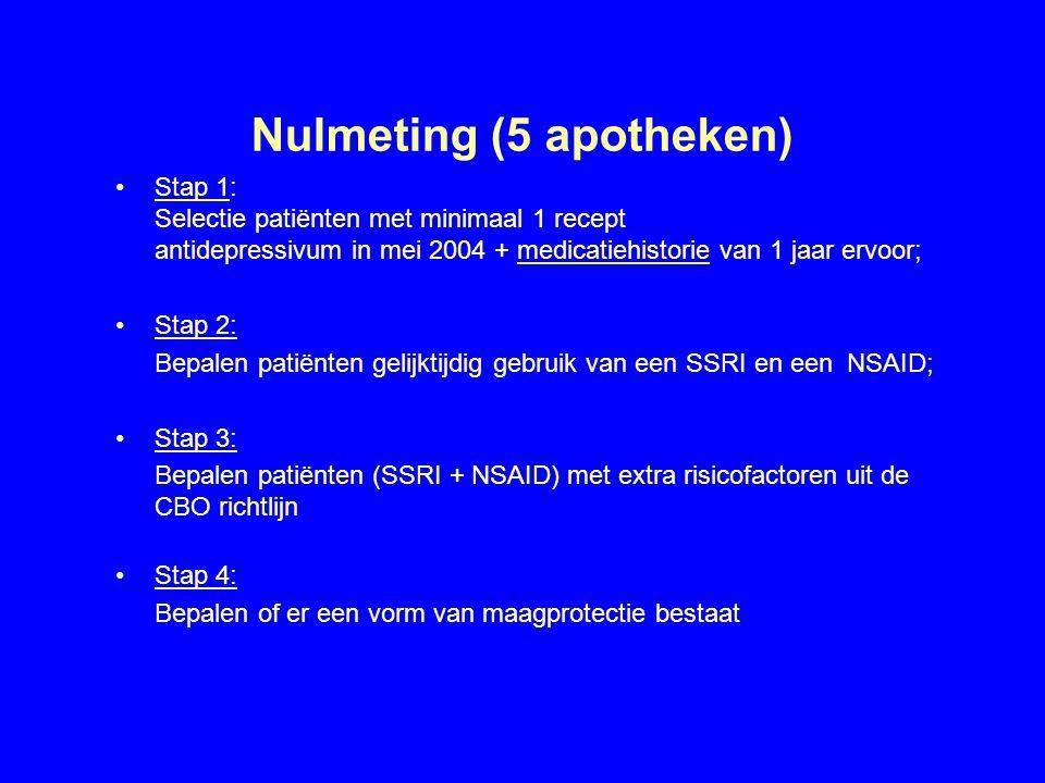 Nulmeting (5 apotheken)