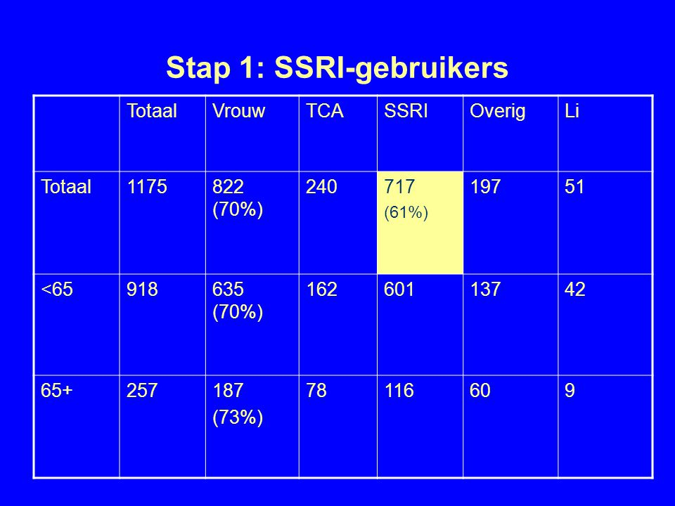 Stap 1: SSRI-gebruikers