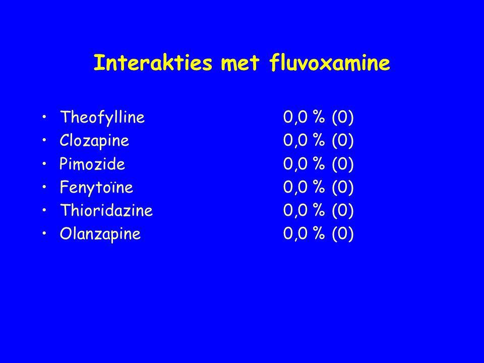 Interakties met fluvoxamine