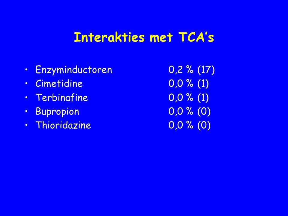 Interakties met TCA's Enzyminductoren 0,2 % (17) Cimetidine 0,0 % (1)
