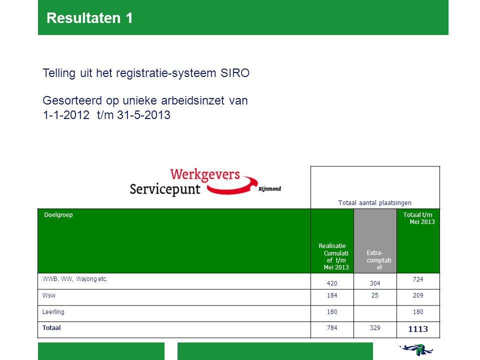 Resultaten 1 Telling uit het registratie-systeem SIRO