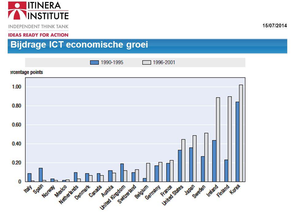 Bijdrage ICT economische groei