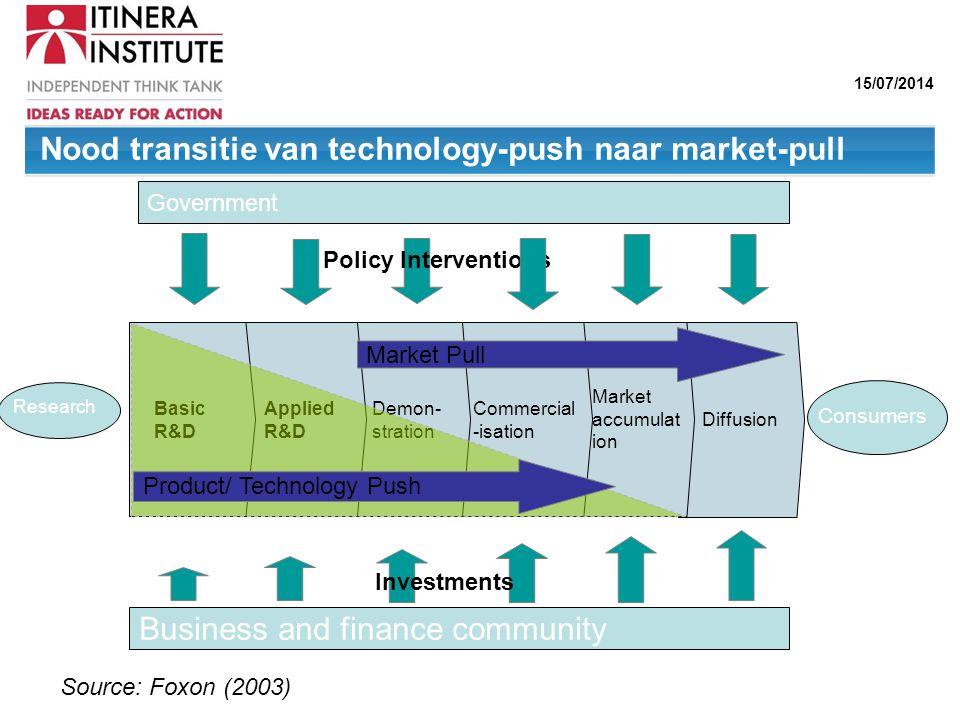 Nood transitie van technology-push naar market-pull