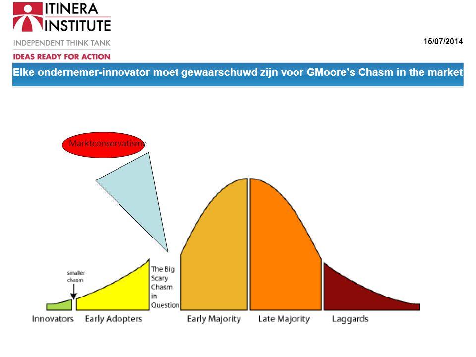 Elke ondernemer-innovator moet gewaarschuwd zijn voor GMoore's Chasm in the market