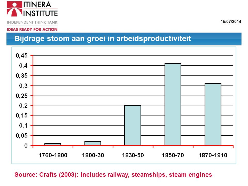 Bijdrage stoom aan groei in arbeidsproductiviteit