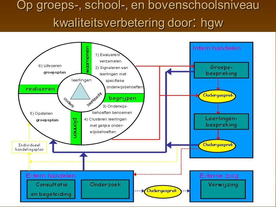 Op groeps-, school-, en bovenschoolsniveau kwaliteitsverbetering door: hgw