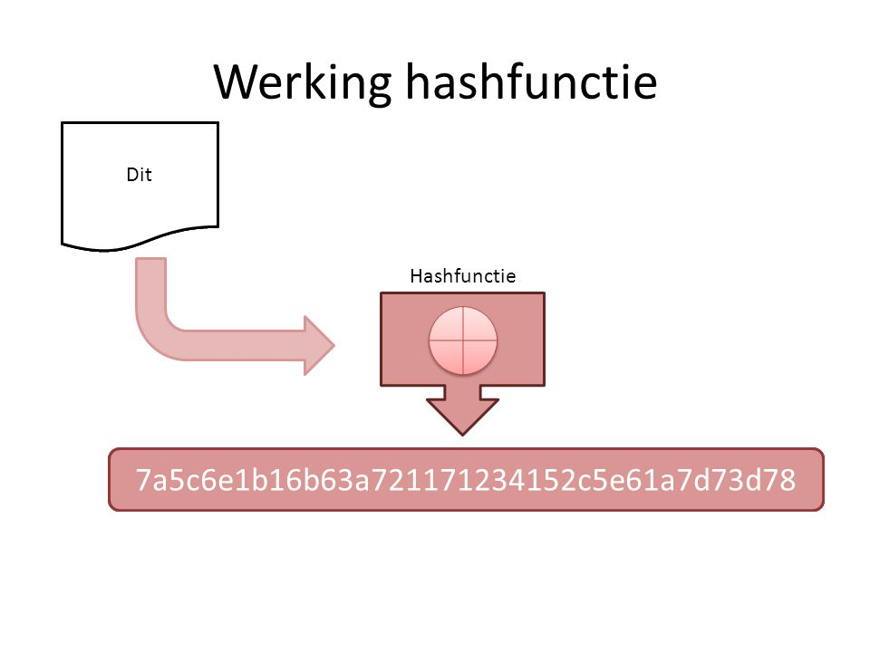 Werking hashfunctie 7a5c6e1b16b63a721171234152c5e61a7d73d78