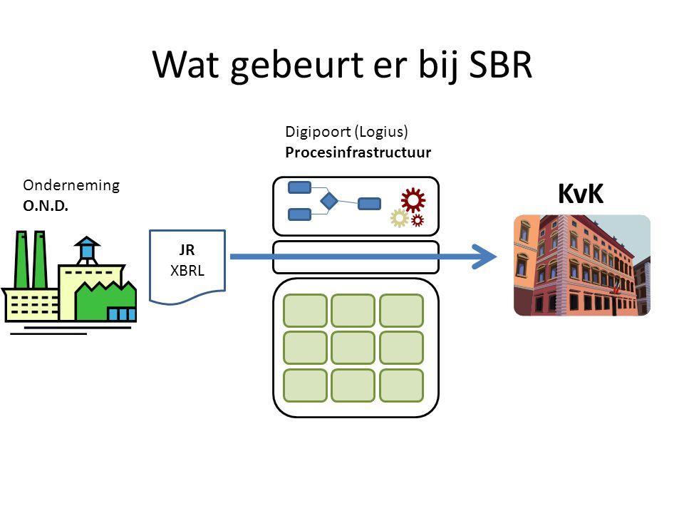 Wat gebeurt er bij SBR KvK Digipoort (Logius) Procesinfrastructuur
