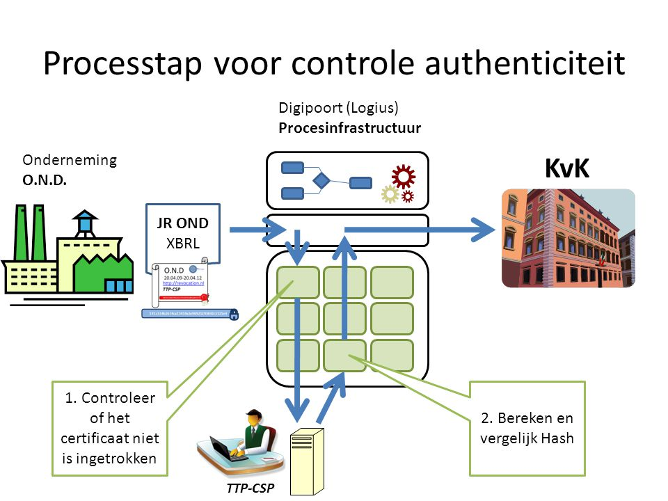 Processtap voor controle authenticiteit