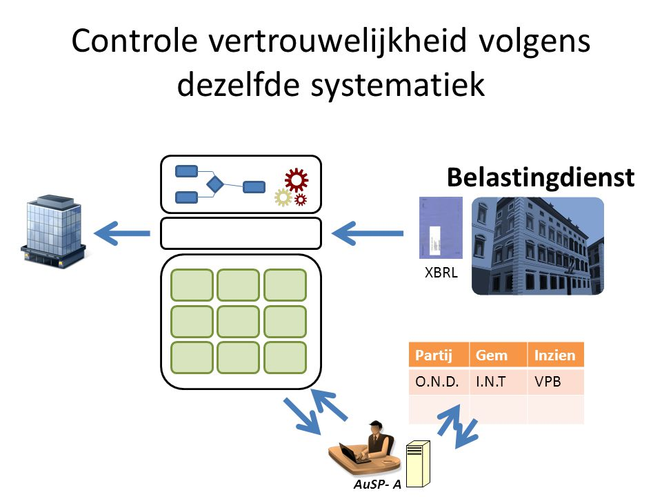 Controle vertrouwelijkheid volgens dezelfde systematiek