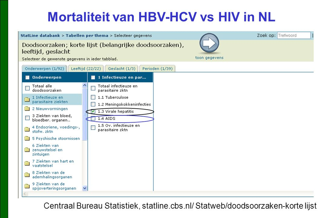 Mortaliteit van HBV-HCV vs HIV in NL