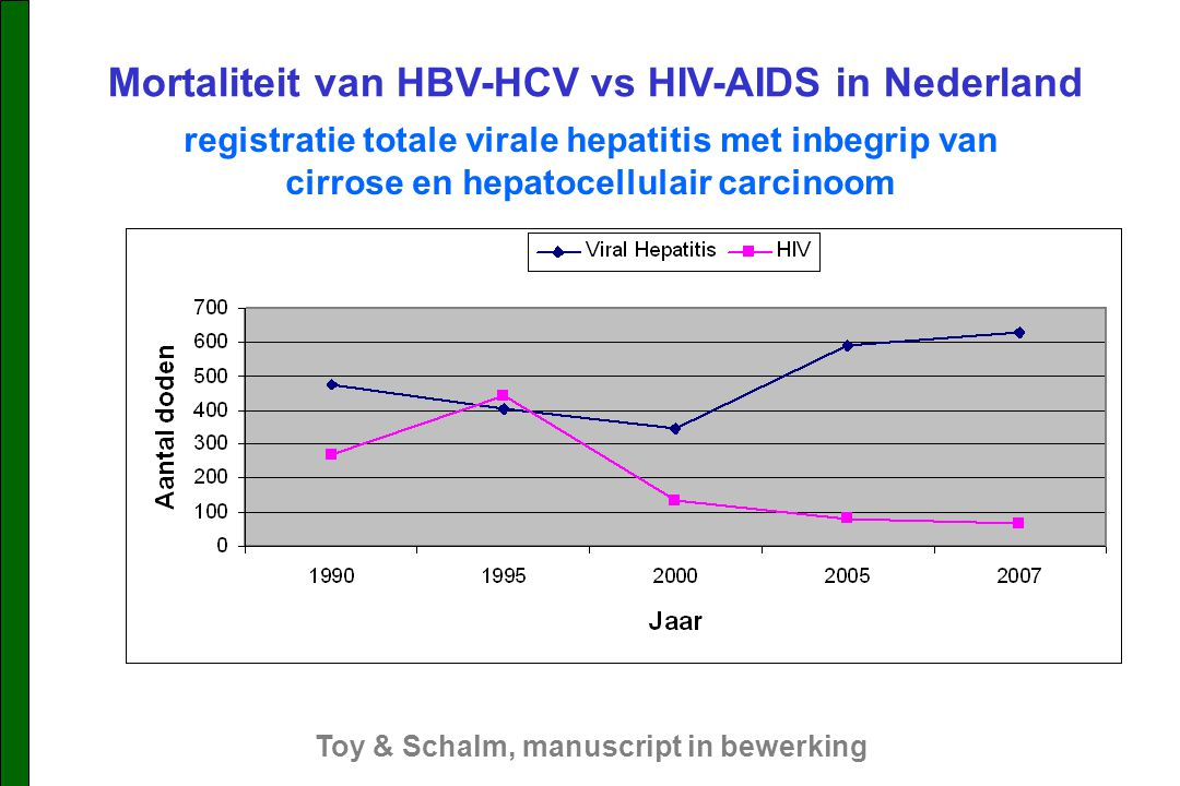 Mortaliteit van HBV-HCV vs HIV-AIDS in Nederland