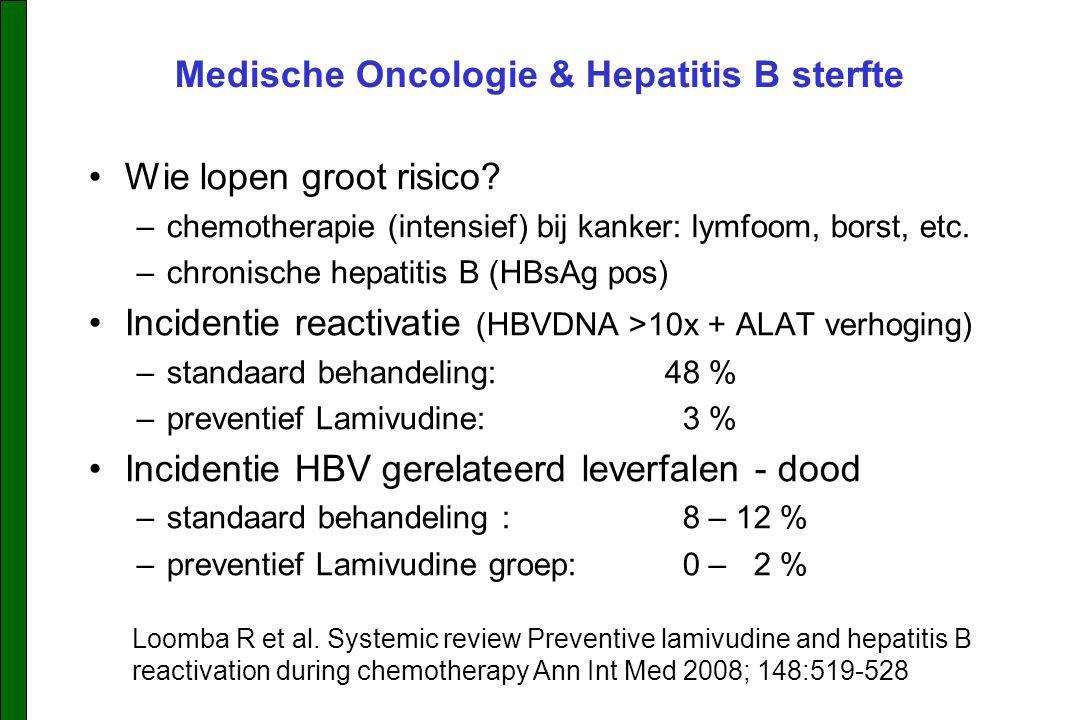 Medische Oncologie & Hepatitis B sterfte