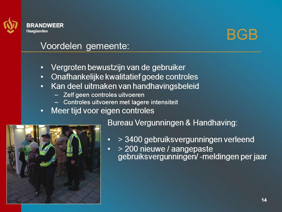 BGB Voordelen gemeente: Vergroten bewustzijn van de gebruiker