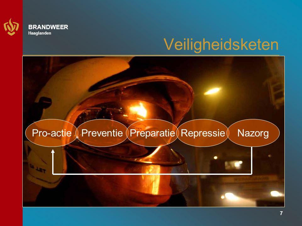 Veiligheidsketen Pro-actie Preventie Preparatie Repressie Nazorg