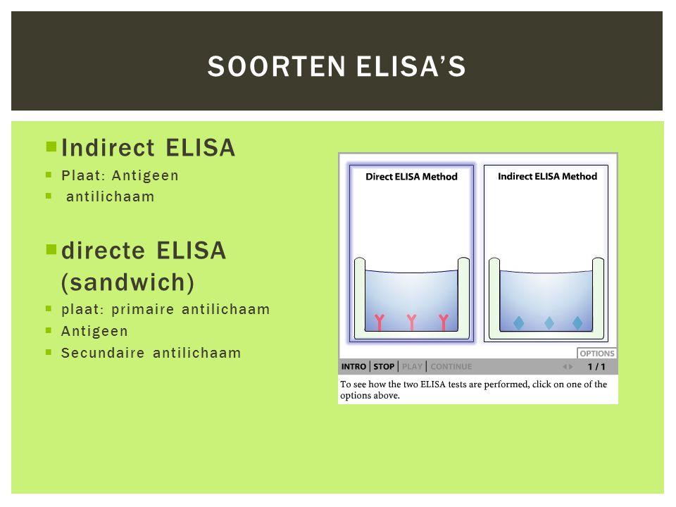 Soorten ELISA's Indirect ELISA directe ELISA (sandwich)