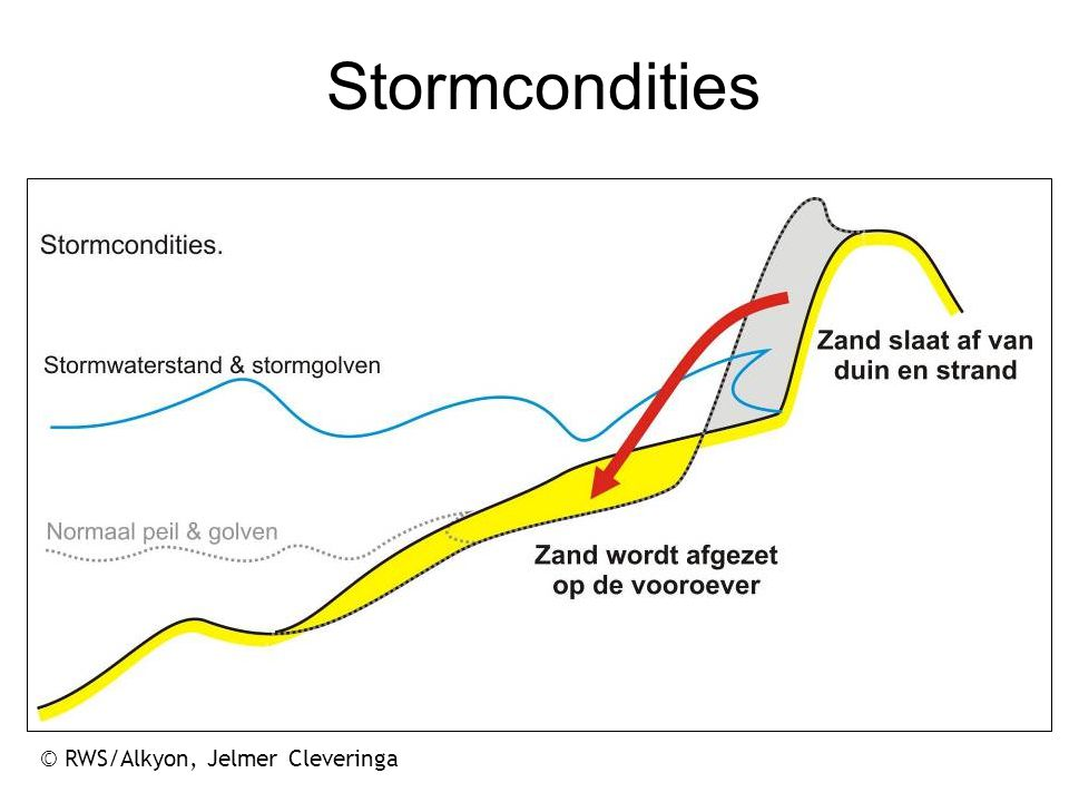 Stormcondities © RWS/Alkyon, Jelmer Cleveringa 17