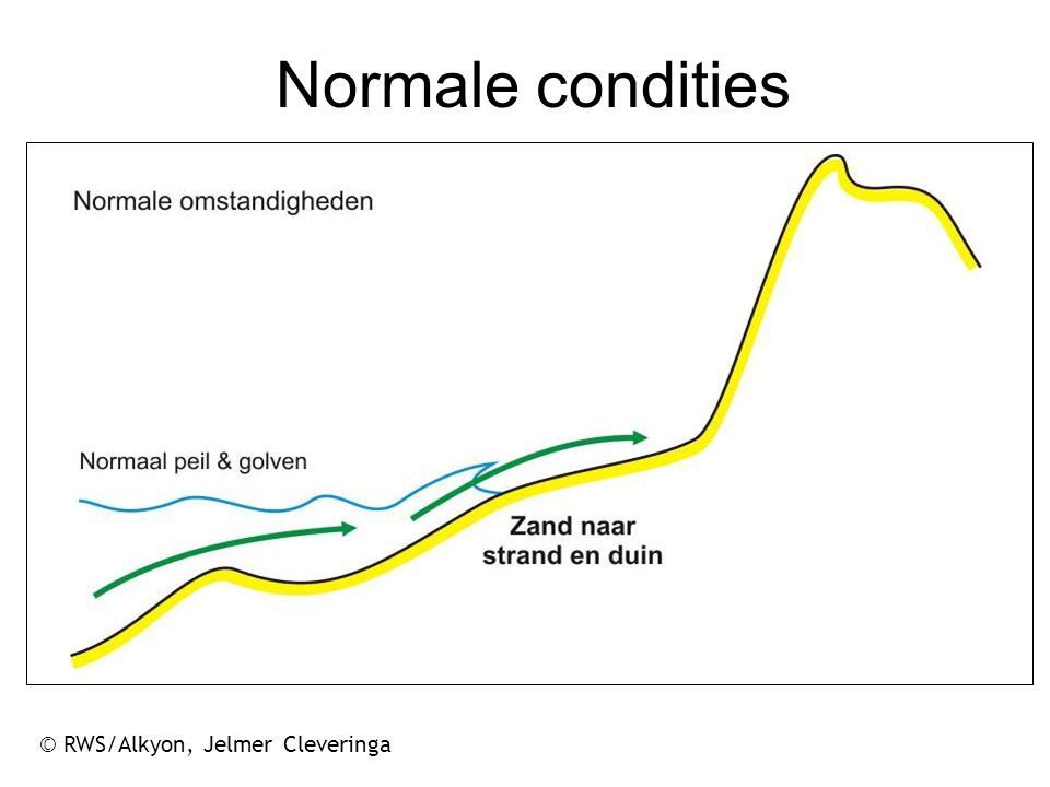 Normale condities © RWS/Alkyon, Jelmer Cleveringa 18