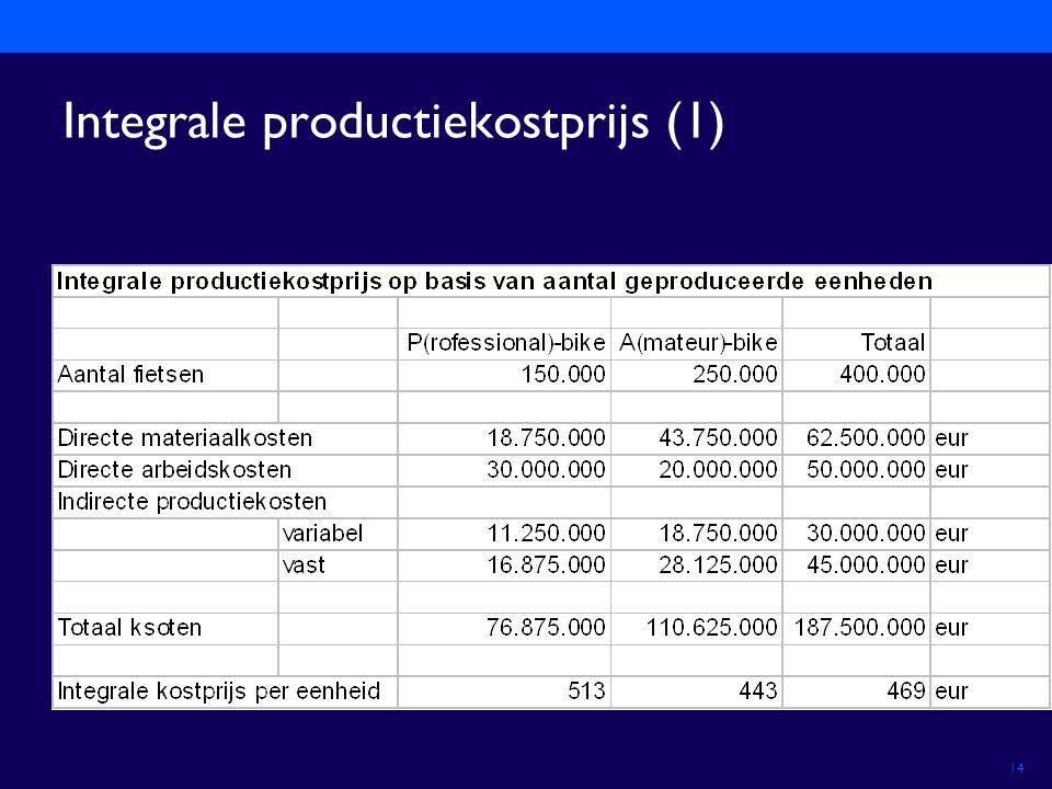 Integrale productiekostprijs (1)