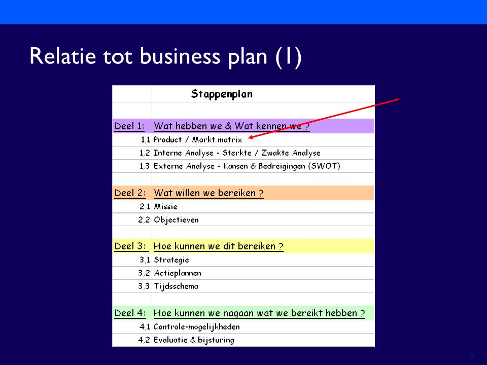 Relatie tot business plan (1)