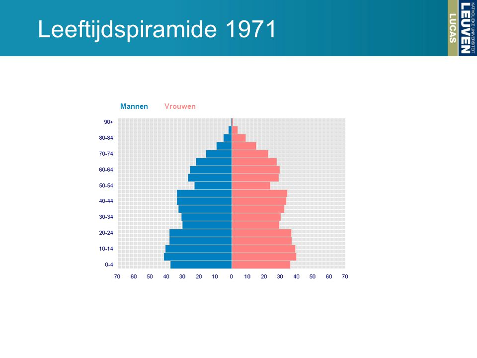 Leeftijdspiramide 1971 Mannen. Vrouwen.