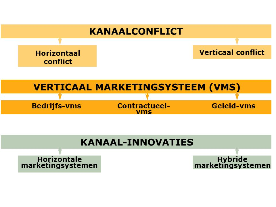 KANAALCONFLICT VERTICAAL MARKETINGSYSTEEM (VMS) KANAAL-INNOVATIES