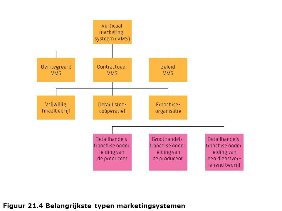 Figuur 21.4 Belangrijkste typen marketingsystemen