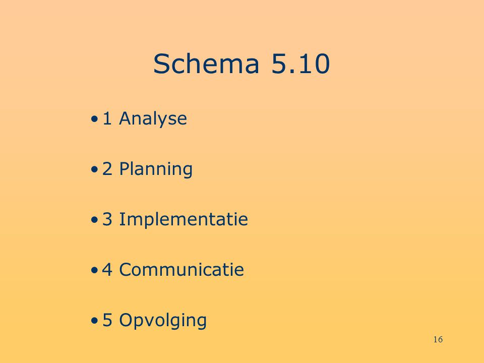 Schema Analyse 2 Planning 3 Implementatie 4 Communicatie