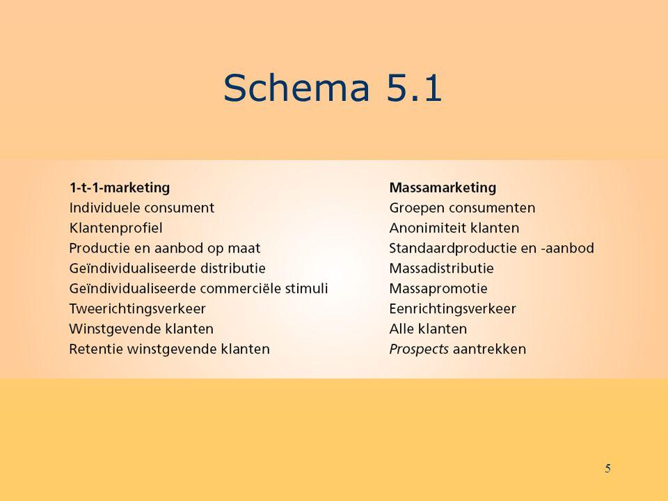 Schema 5.1