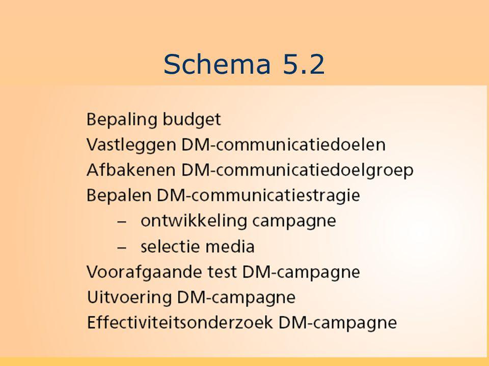 Schema 5.2