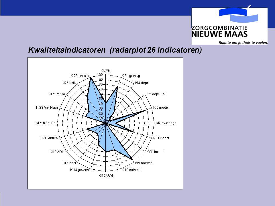 Kwaliteitsindicatoren (radarplot 26 indicatoren)