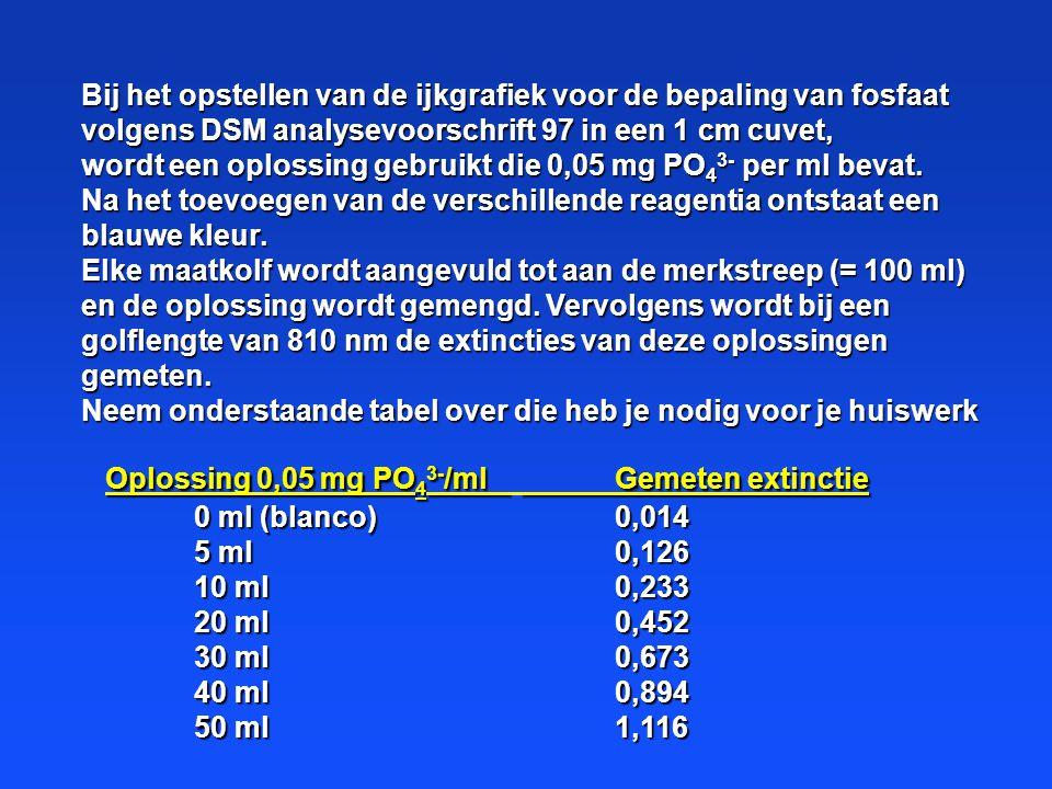 Bij het opstellen van de ijkgrafiek voor de bepaling van fosfaat volgens DSM analysevoorschrift 97 in een 1 cm cuvet,