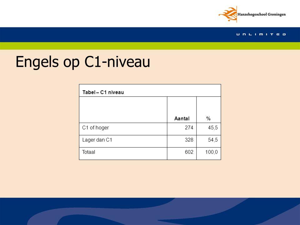 Engels op C1-niveau Tabel – C1 niveau Aantal % C1 of hoger 274 45,5
