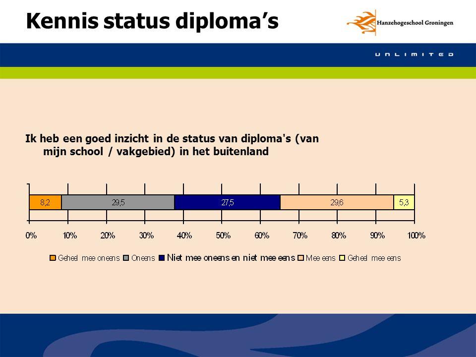 Kennis status diploma's