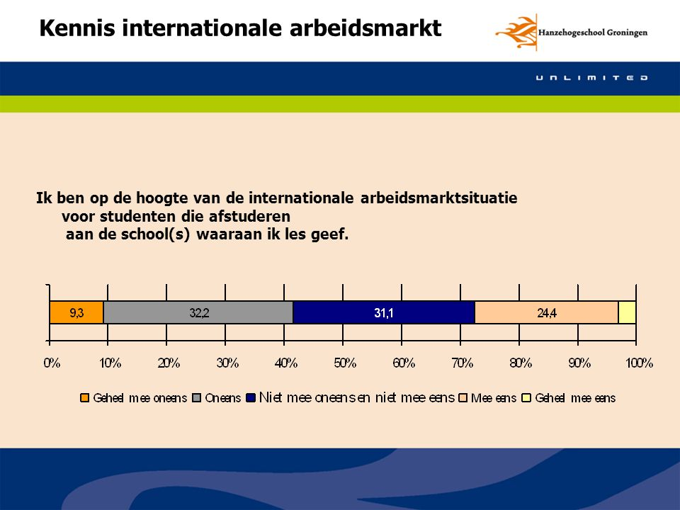 Kennis internationale arbeidsmarkt