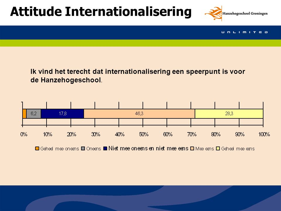 Attitude Internationalisering