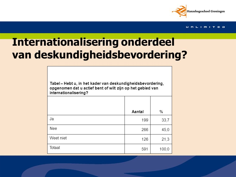 Internationalisering onderdeel van deskundigheidsbevordering