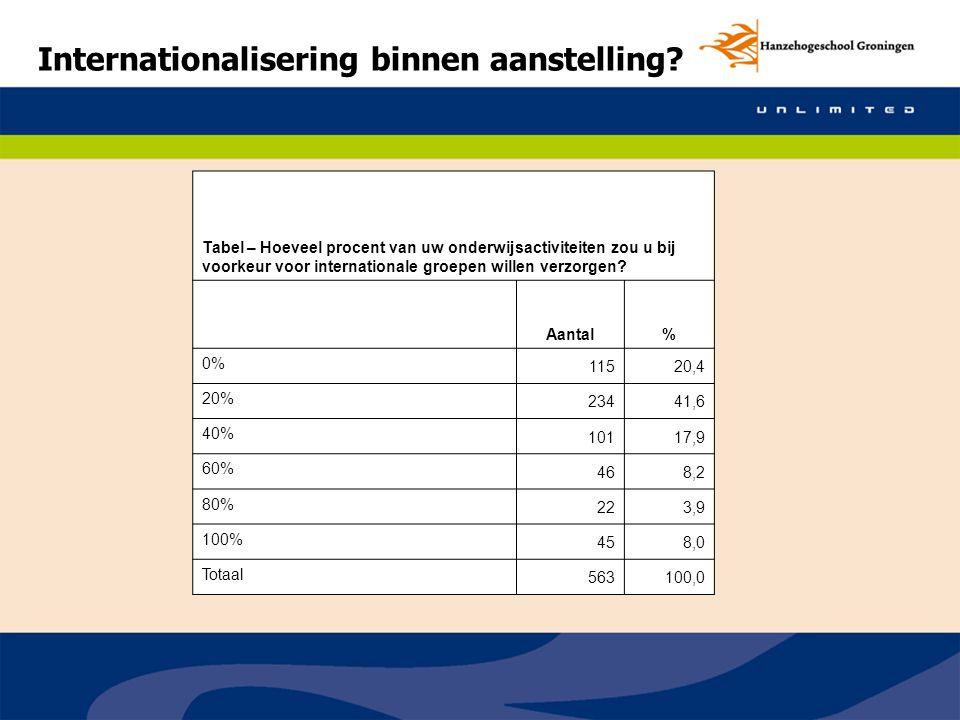 Internationalisering binnen aanstelling