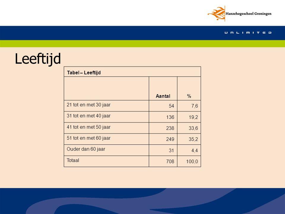 Leeftijd Tabel – Leeftijd Aantal % 21 tot en met 30 jaar 54 7,6