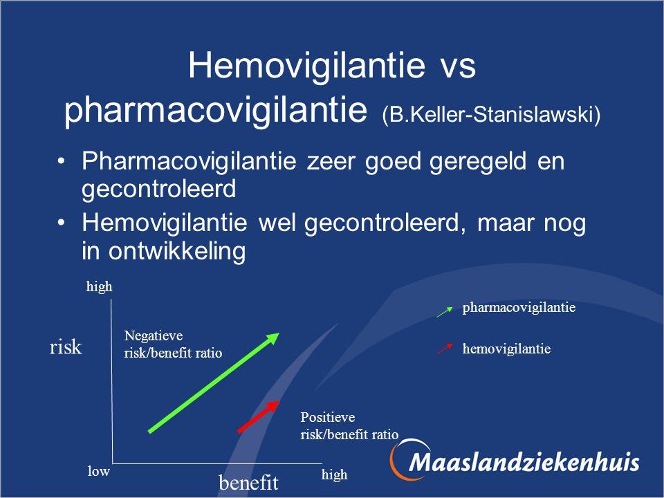 Hemovigilantie vs pharmacovigilantie (B.Keller-Stanislawski)